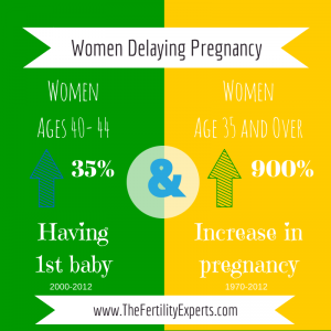 Infographic Delaying Pregnancy